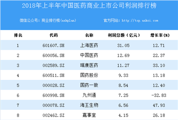 2018上半年中国医药商业上市公司利润排行榜