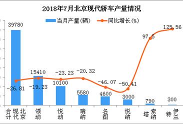 2018年7月北京现代轿车分车型产销量分析:领动产销过1万辆