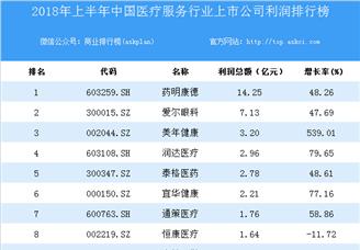 2018上半年中国医疗服务行业上市公司利润排行榜