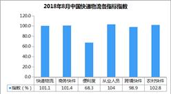 2018年8月中国快递物流指数101.1%:农村快件指数102.8%
