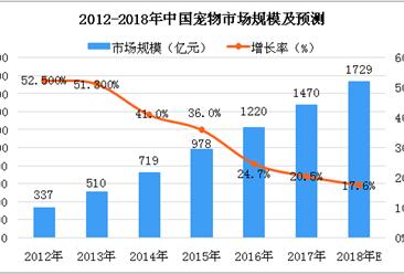 2018年中国宠物市场分析及预测:市场规模将达1729亿元(图)