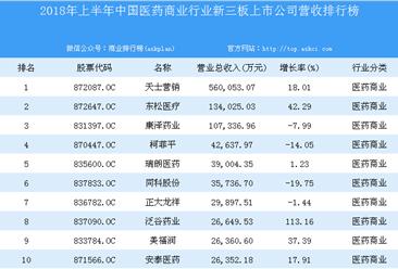2018年上半年中国医药商业行业新三板上市公司营收排行榜