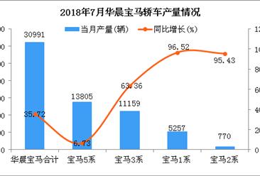 2018年7月华晨宝马轿车分车型产销量分析:宝马5系居第一(附图表)
