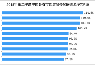 2018年第二季度中国宽带用户普及率数据分析(图)