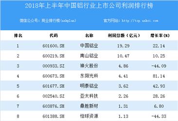2018上半年中国铝业上市公司利润排行榜
