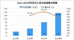 中国无人机市场需求增加 2018年民用无人机市场规模将破百亿(图)