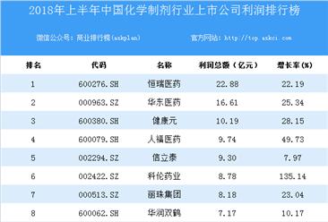 2018上半年中国化学制剂行业上市公司利润排行榜