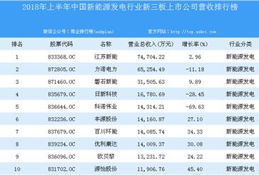 2018年上半年中国新能源发电行业新三板上市公司营收排行榜