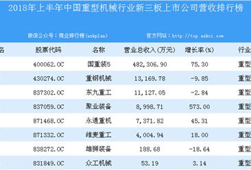 2018年上半年中国重型机械行业新三板上市公司营收排行榜