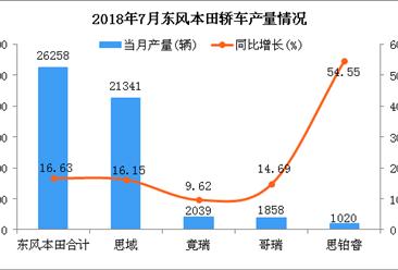 2018年7月东风本田轿车分车型产销量分析:产销超2万辆