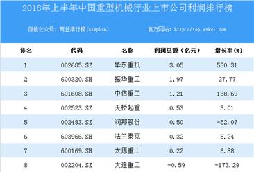 2018上半年中国重型机械行业上市公司利润排行榜