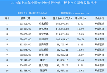 2018年上半年中国专业连锁行业新三板上市公司营收排行榜