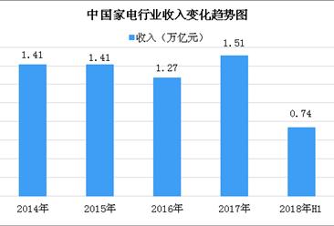 2018上半年家电行业实现营收0.74万亿元 同比增长13.1%