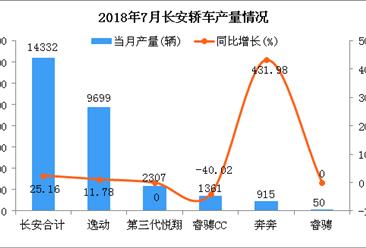 2018年7月长安轿车分车型产销量分析:逸动产销超一万辆