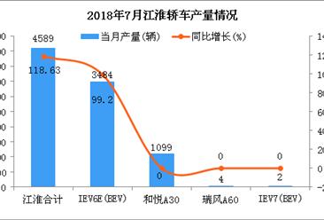2018年7月江淮轿车分车型产销量分析:IEV6E产销超3千辆