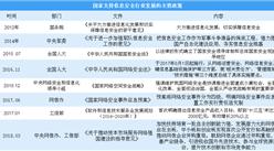 信息安全上升为国家战略 2018中国信息安全行业政策盘点(图)