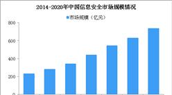 2020年中国信息安全市场规模有望破700亿 未来信息安全行业或洗牌(图)