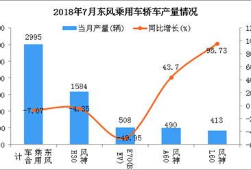 2018年7月东风乘用车轿车分车型产销量分析:风神H30产销占一半以上
