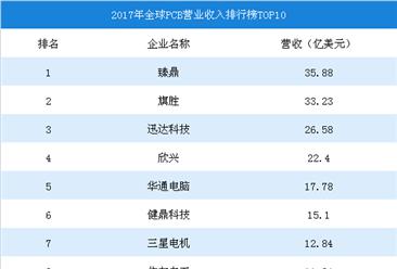 2017年全球PCB市场数据分析:产值为588亿美元,臻鼎营收全球第一(图)