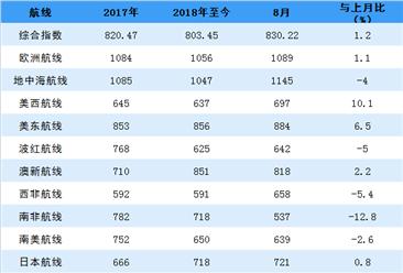 2018年8月中国出口集装箱运输市场报告