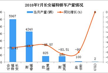 2018年7月长安福特轿车分车型产销量分析:福睿斯稳居第一