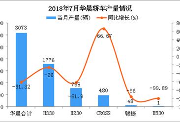 2018年7月华晨轿车分车型产销量分析(附图表)