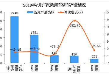 2018年7月广汽乘用车轿车分车型产销量分析:传祺GA4居第一