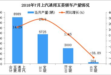 2018年7月上汽通用五菱轿车分车型产销量分析(附图表)