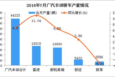 2018年7月广汽丰田轿车分车型产销量分析:雷凌居第一(附图表)