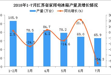 2018年1-7月江苏省电冰箱产量同比增长8.5%