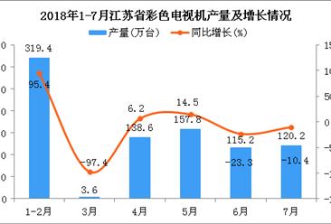 2018年1-7月江苏省电视机产量及增长情况分析:同比增长15.9%