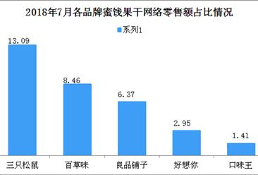 2018年7月各品牌蜜饯果干网络零售市场份额情况分析(图)