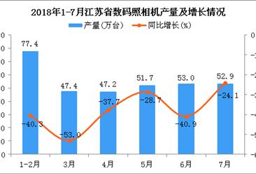 2018年1-7月江苏省数码照相机产量同比下降24.6%(附图)