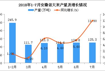 2018年1-7月安徽省大米产量为846.6万吨 同比增长4.6%