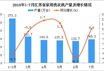 2018年1-7月江苏省家用洗衣机产量及增长情况分析:同比下降2.1%