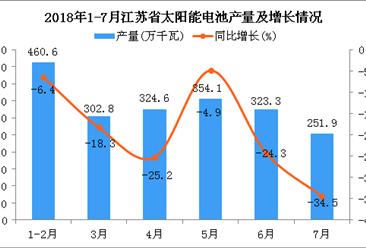 2018年1-7月江苏省太阳能电池产量为2017.3万千瓦 同比下降4.7%