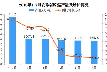 2018年1-7月安徽省原煤產量為6705.2萬噸 同比下降3.2%
