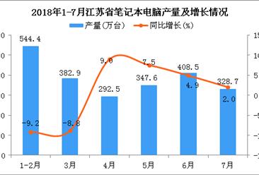 2018年1-7月江苏省笔记本电脑产量为2304.5万台 同比下降0.9%