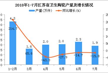2018年1-7月江苏省卫生陶瓷产量同比增长3.8%