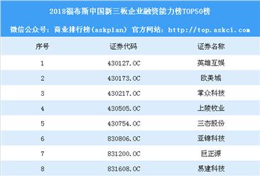 2018福布斯中国新三板企业融资能力榜TOP50榜(附完整榜单)