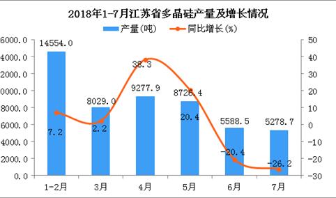 2018年1-7月江苏省多晶硅产量及增长情况分析(附图)