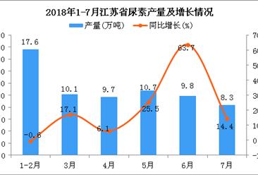 2018年1-7月江苏省尿素产量为66.2万吨 同比增长15.1%