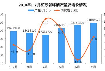2018年1-7月江苏省啤酒产量同比下降3.2%