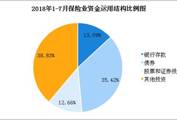 2018年1-7月全国保险数据报告:原保险保费收入超2.4万亿元(图)