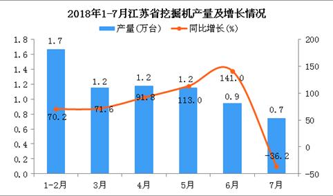 2018年1-7月江苏省挖掘机产量同比增长64.7%