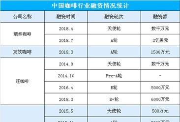中国咖啡市场消费量稳定增长  2018年咖啡企业融资情况一览(附图表)