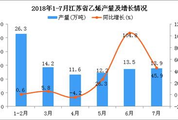 2018年1-7月江苏省乙烯产量为91.7万吨 同比增长18.4%