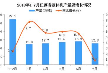 2018年1-7月江苏省液体乳产量同比下降0.3%