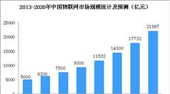 2018世界物联网博览会即将开幕   中国物联网银河首存2元送38元彩金规模统计及预测(图)