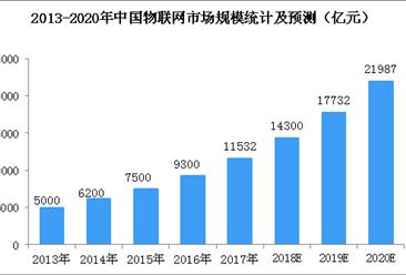 2018世界物联网博览会即将开幕   中国物联网市场规模统计及预测(图)
